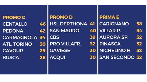 CALCIO, RECUPERI - Arquatese-Hsl Derthona 0-0, Cavour-Infernotto 0-2. Gioia Pinasca