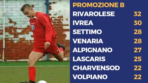 Primo gol tra i grandi per Pacchiardo, 2002 dell'Alpignano