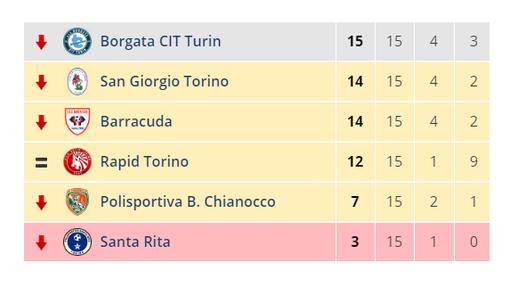 GIUDICE SPORTIVO - Santa Rita-Cenisia 0-3 (sul campo 2-4): Drame non tesserato