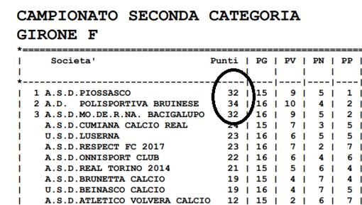 CLASSIFICHE UFFICIALI - Piossasco campione, beffata la Bruinese (sempre prima e poi sorpassata)
