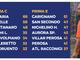 PRIMA CATEGORIA C/E - Venaria a +8! Pari Carignano, Nichelino Hesperia al 2° posto