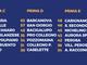 PRIMA CATEGORIA C/D/E - Venaria a +8 sul Caselle. Nichelino sogna la Promozione: 6 vittorie in 7 match