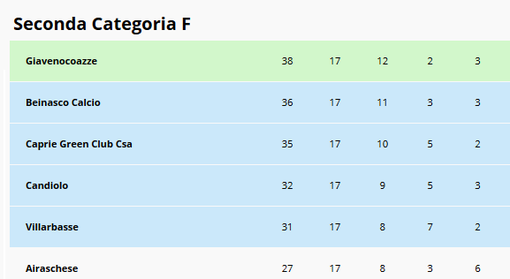 """Calcio, Seconda F: Giaveno no-limits. Caos in Avigliana-Caprie 0-1. I locali: """"Siamo schifati..."""""""